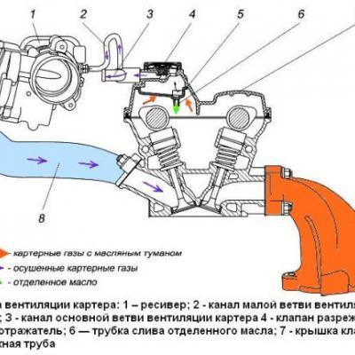 Вытекло масло из двигателя дизель